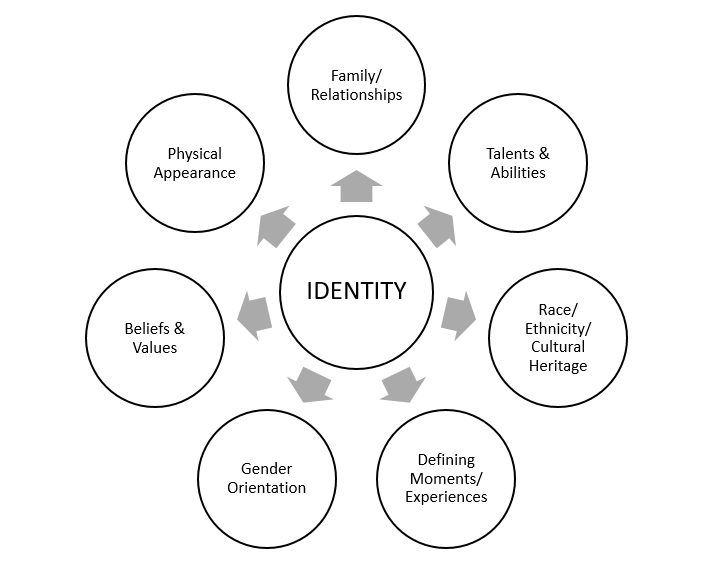 factors that influence identity